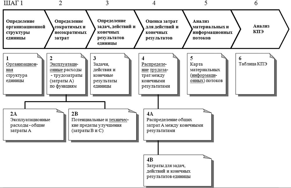 форма анализа эффективности деятельности предприятия