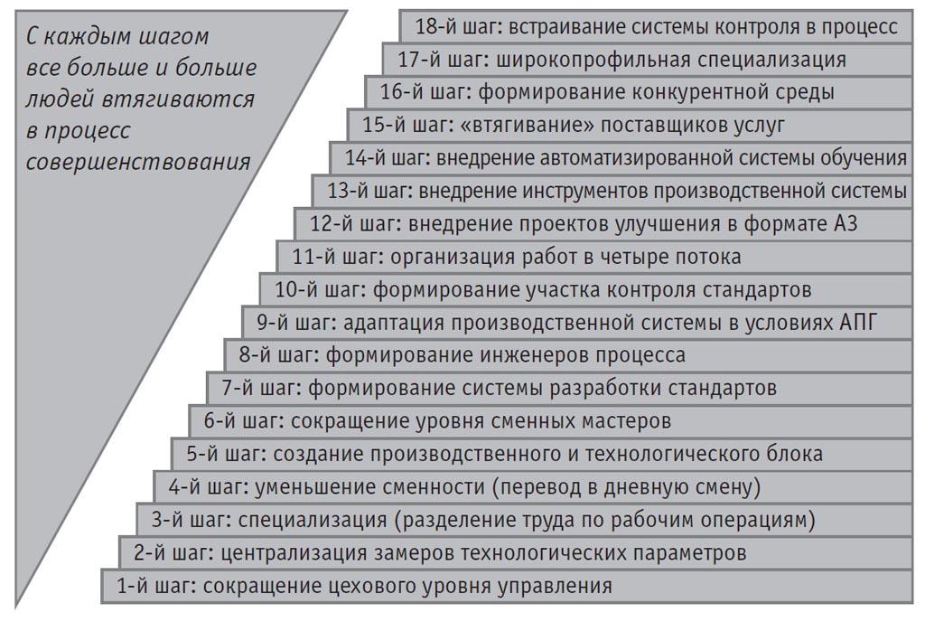 etapy-vnedreniya-ps-braz